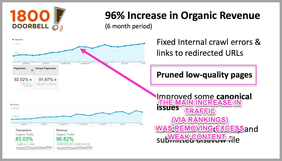 When you create and dont promote- it can damage your seo rankings..