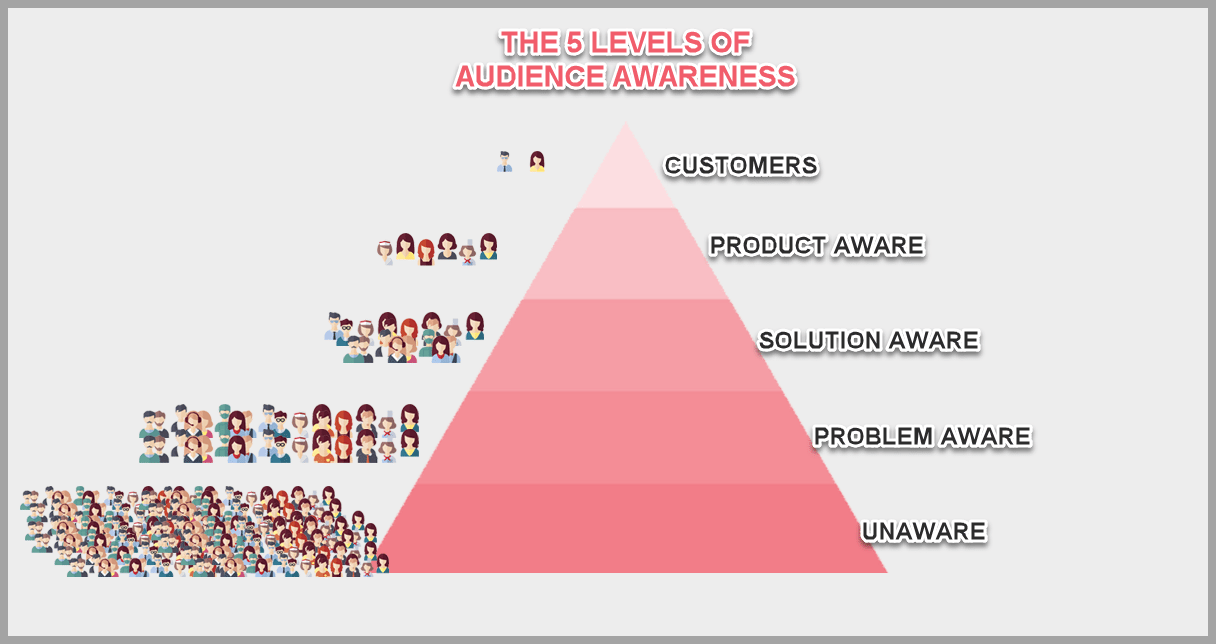 The 5 levels of customer awarness