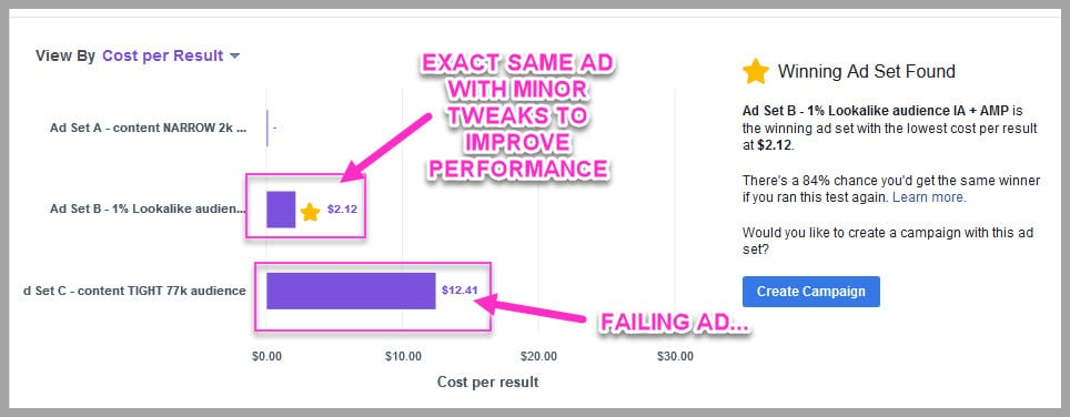 With a/b testing you can find a winning ad, at a lower cost