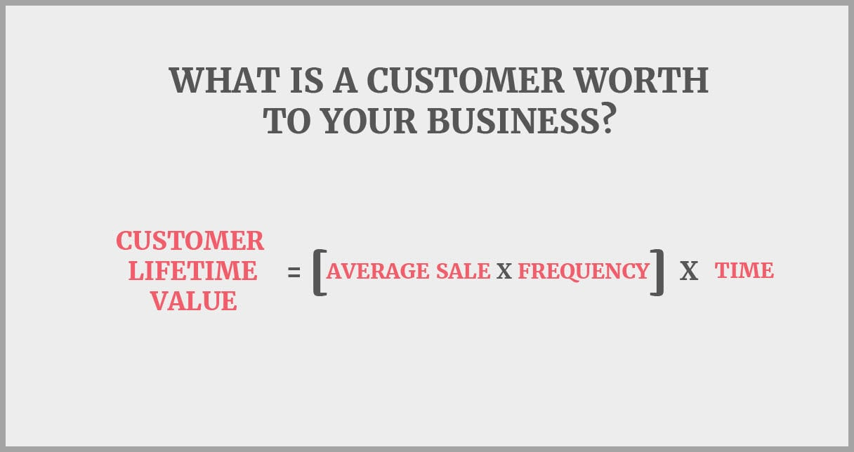 Customer Lifetime Value = Average sales multipled by frequency they buy from you (Multipled by how long they keep buying from you in years)