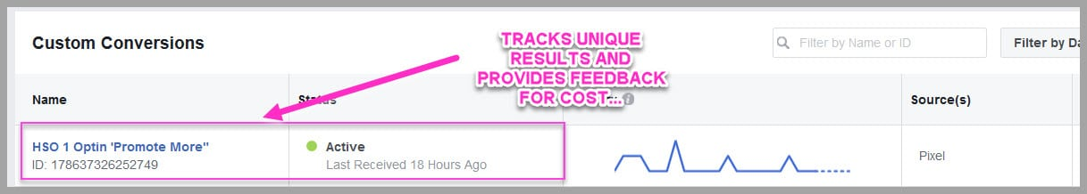 Custom conversions help you measure your ad performance