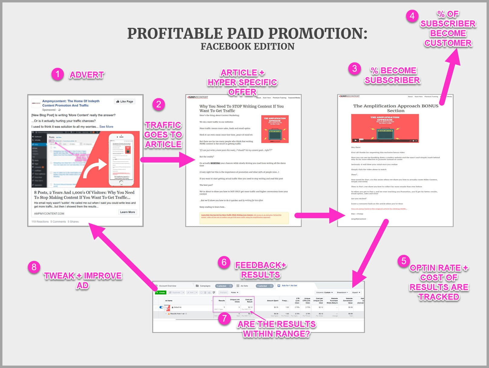 The 4 stage process to profitable promoted content, on Facebook