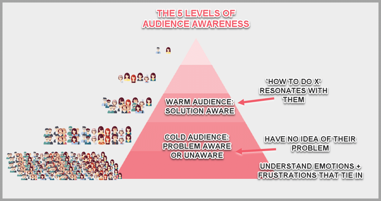 The 5 levels of audience awareness