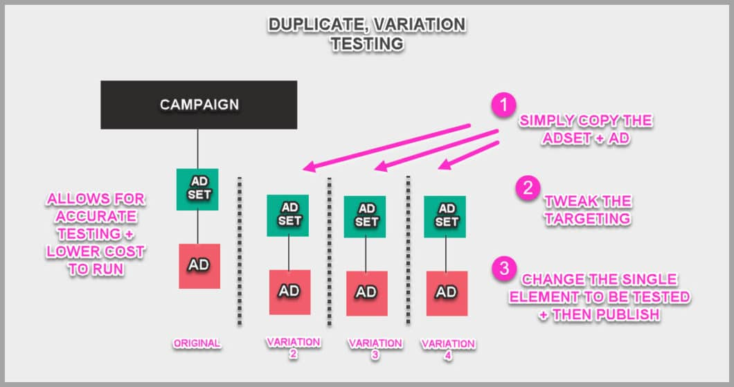 How duplication, variation testing allows you to accurately split test your ads