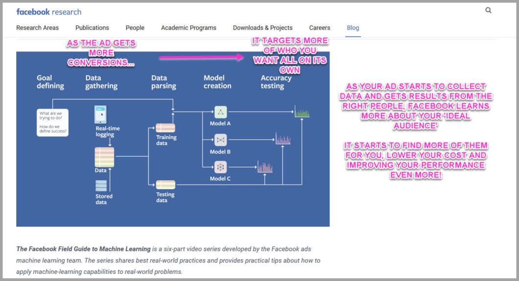 How the Facebook machine learning algorithm learns about your audience