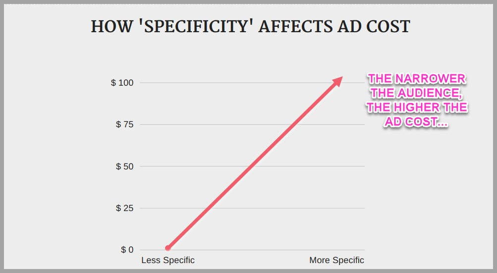 How specificity affects audience cost