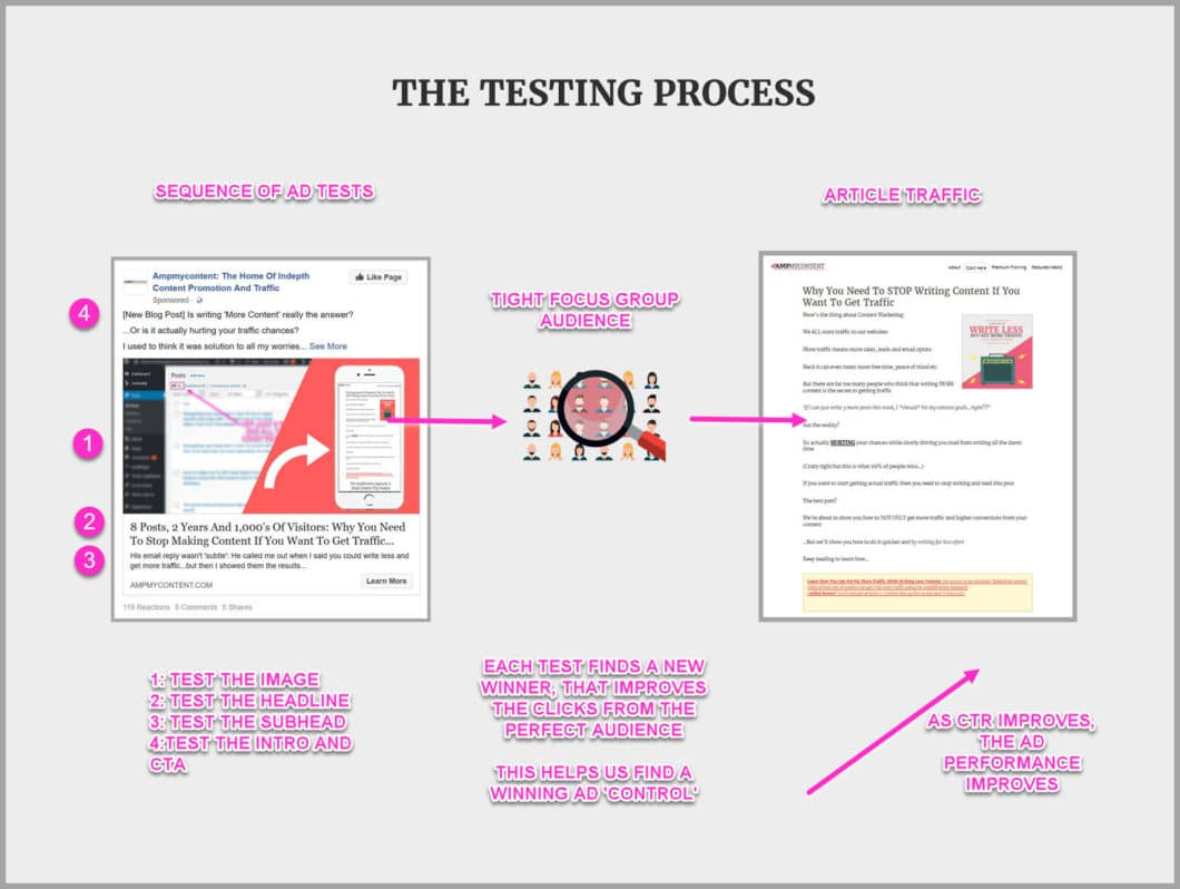 The 4 phase ad testing process