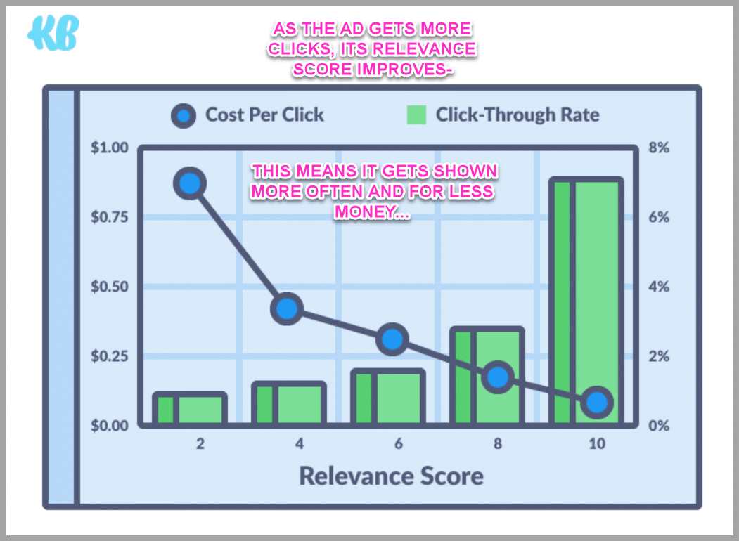 Improve the ad. raise the clicks, lower the cost-its a win:win!